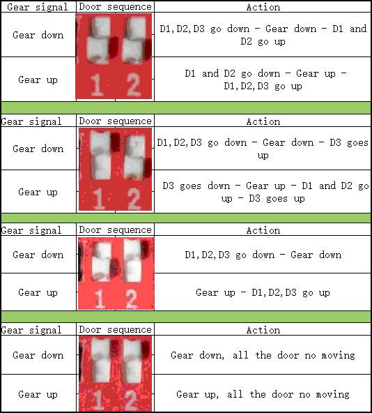 Gear door sequences